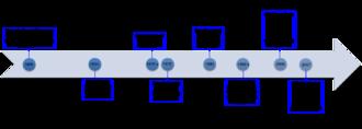 Renin inhibitor - Timeline: Discovery and development of renin inhibitors