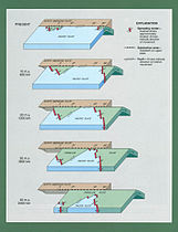 San Andreas Fault Sequential Diagrams Atwater 1970.jpg