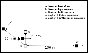 A chart showing positions and distances