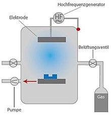 Scheme of a low pressure plasma system