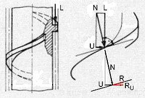 Schraube – Wikipedia