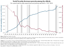 Elderly poverty has declined substantially as Medicare spending has risen.