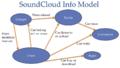 SoundCloudInfoModel.png