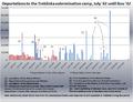 Treblinka graph pt 1.png