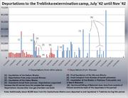 Treblinka graph pt 1