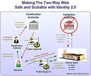 Identity 2.0 - Image: Twowaywebwithid 20