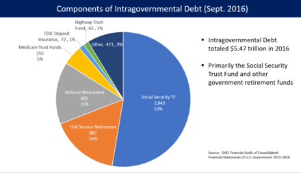 U.S. Intragovernmental debt. The debt will once again become the focus of the soon-to-be-minority party. We should ignore them., From WikimediaPhotos