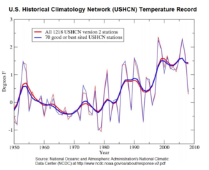 Climate change in the United States - U.S. temperature record from 1950 to 2009 according to the National Oceanic and Atmospheric Administration (NOAA)