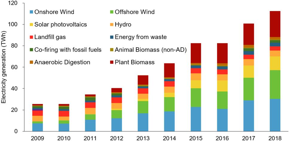 UK renewables generated