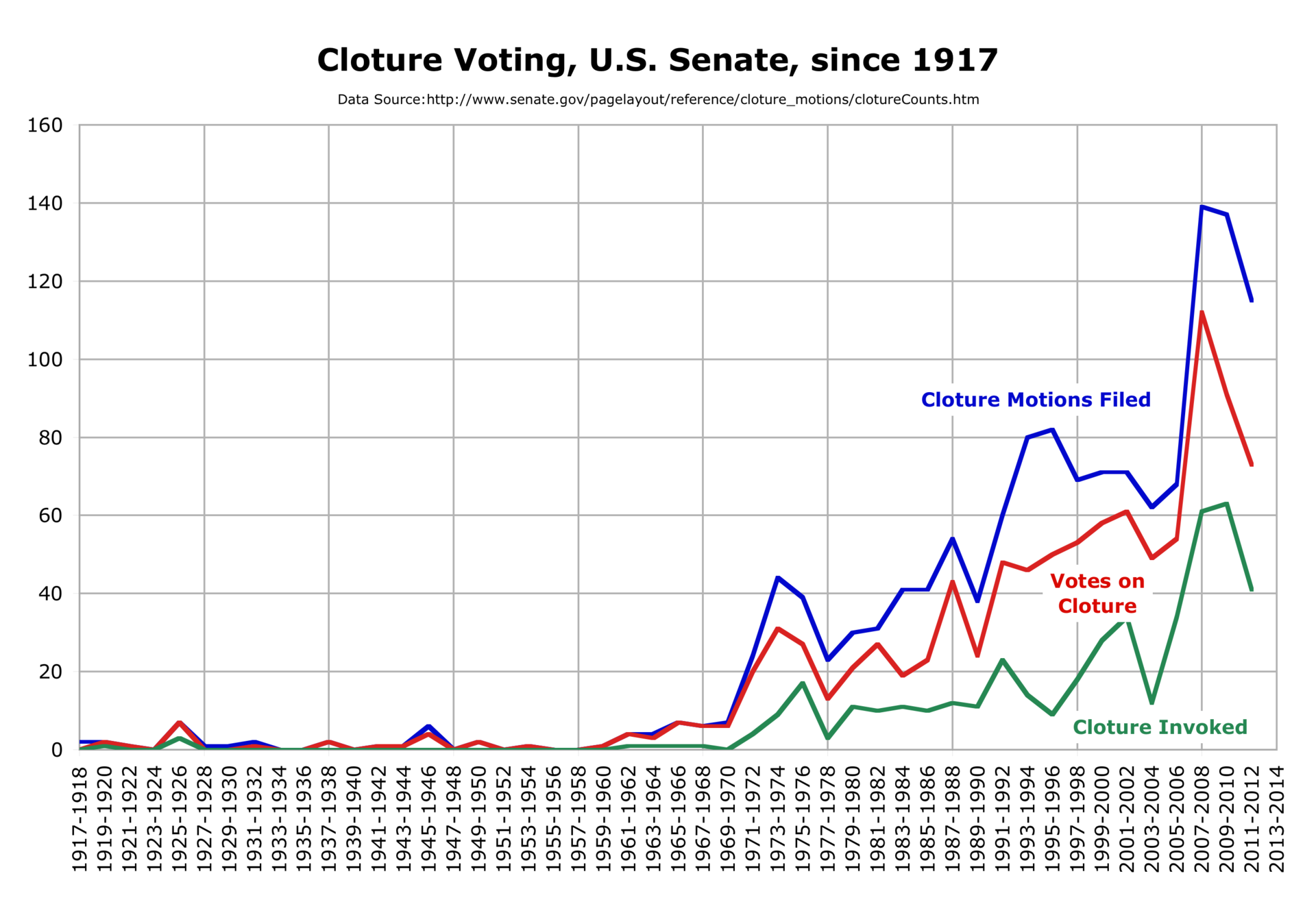 abolishing the filibuster Went nuclear in november 2013 when he abolished the filibuster for presidential appointees and judicial nominees (below the supreme court.
