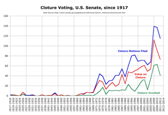 Cloture - Cloture voting in the United States Senate since 1917.