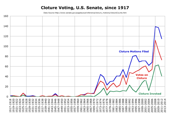 Number of cloture motions filed, voted on, and invoked by the U.S. Senate since 1917.