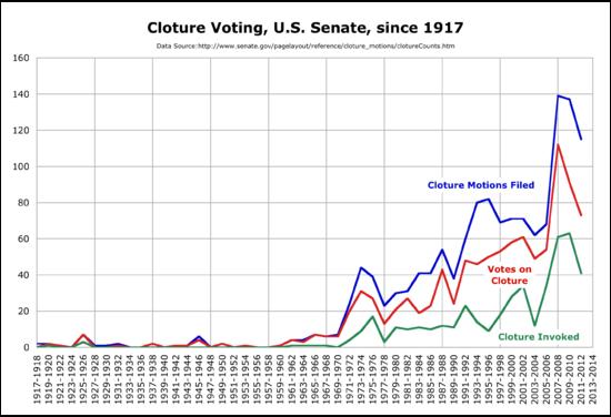 Nombro da finmoviĝoj arkivis, voĉdonis pri, kaj citita fare de la Usona Senato ekde 1917.