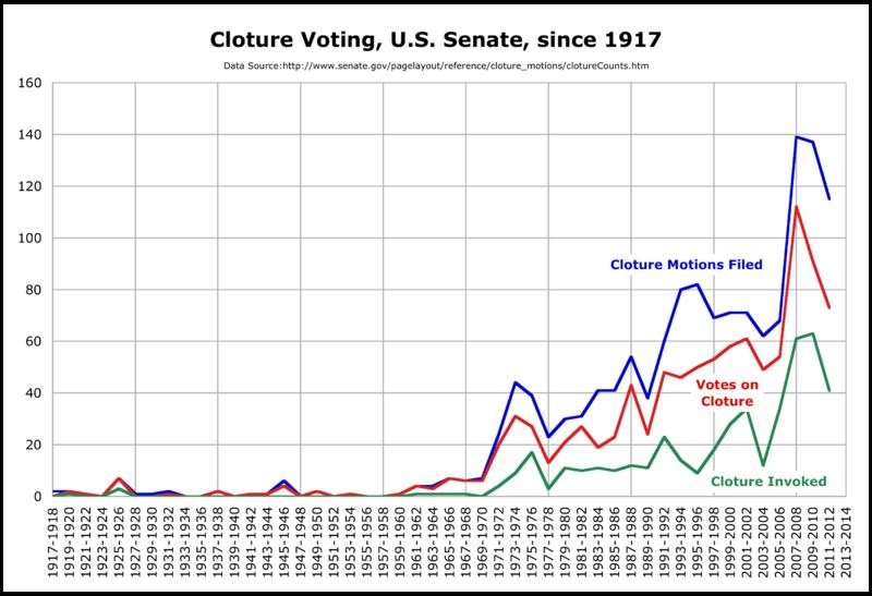 US Senate cloture since 1917.png