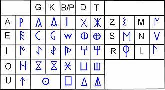 Celtiberian script - A western Celtiberian signary (Based on Ferrer i Jané 2005)