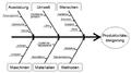 Ursache Wirkung Diagramm Beispiel.png