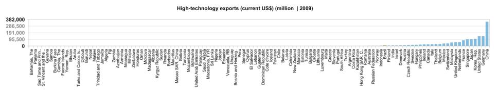 Value high-tech exports 2009