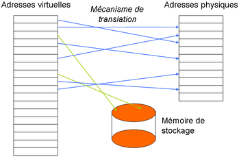 À quoi sert la mémoire virtuelle