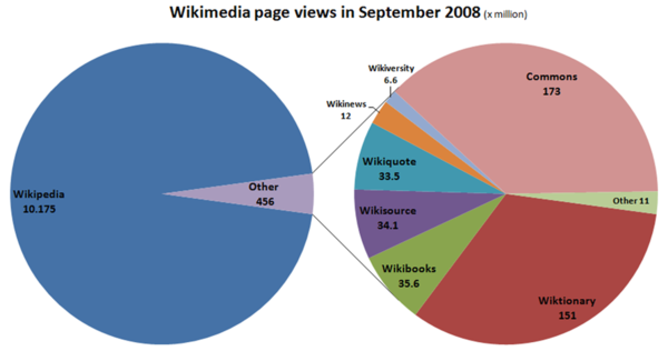 WMF page views by project.png