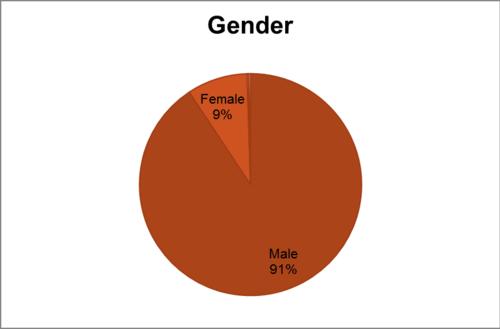 Editor Survey 2011 Women Editors Meta