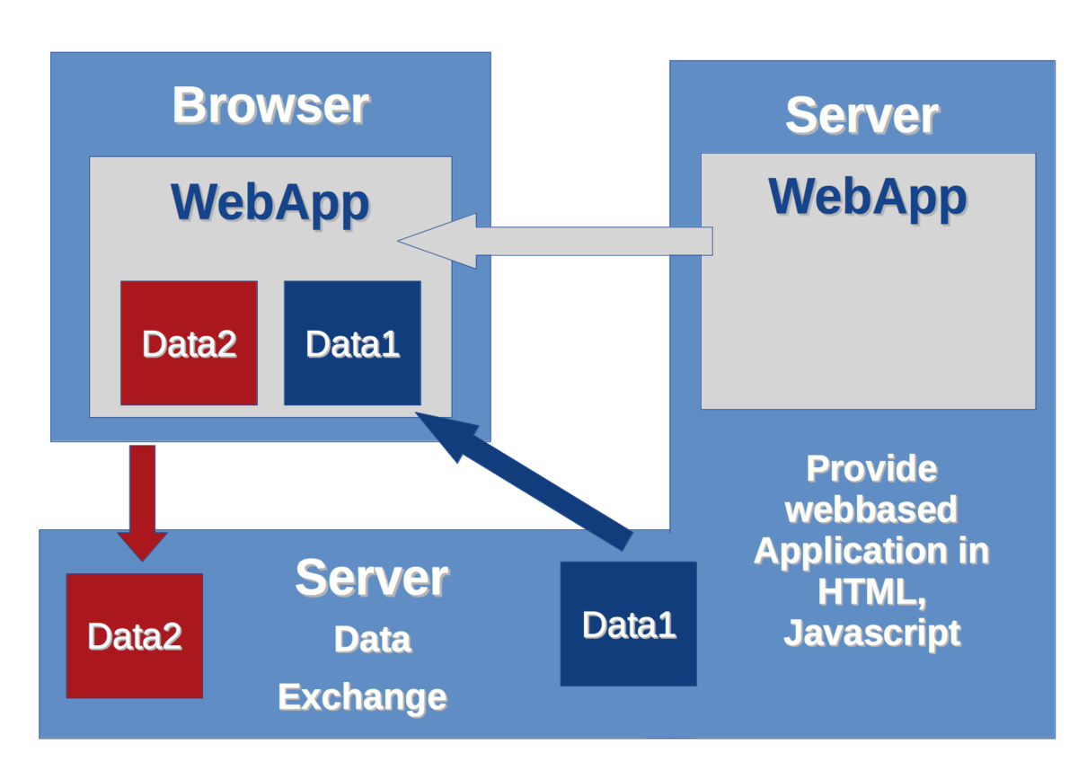 WebApps with LocalStorage and AppCache - Wikiversity
