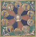 Wheel of the ten ages of man - Psalter of Robert de Lisle (c.1310), f.126v - BL Arundel MS 83.jpg