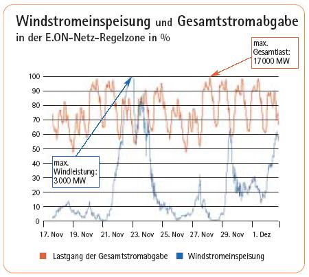 Windstromeinspeisung
