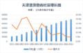 天津港吞吐量增长图.png