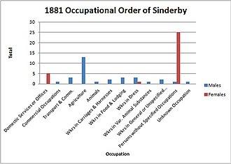 Sinderby - Occupation data for Sinderby in 1881