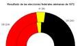 1972 federal german result Español.png
