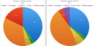 Romanian diaspora - Romanian diaspora inside the EU between 2008 and 2012