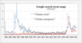 "20200112 ""Climate crisis"" vs ""Climate emergency"" - Google search term usage.png"