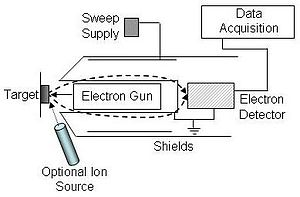 Auger electron spectroscopy - Figure 2. AES experimental setup using a cylindrical mirror analyzer (CMA). An electron beam is focused onto a specimen and emitted electrons are deflected around the electron gun and pass through an aperture towards the back of the CMA. These electrons are then directed into an electron multiplier for analysis. Varying voltage at the sweep supply allows derivative mode plotting of the Auger data. An optional ion gun can be integrated for depth profiling experiments.