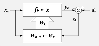A block diagram of an adaptive filter with a separate block for the adaptation process.