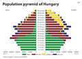 Age Pyramid of Hungary.png
