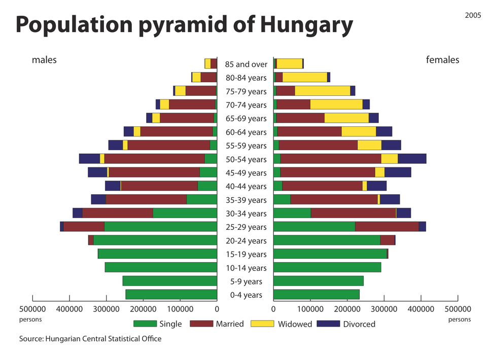 Age Pyramid of Hungary
