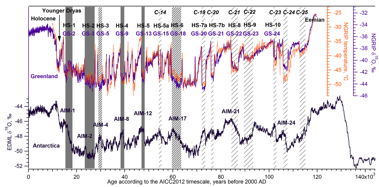 1280px-Approximate_chronology_of_Heinrich_events_vs_Dansgaard-Oeschger_events_and_Antarctic_Isotope_Maxima.png