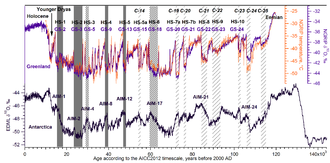 Last glacial period - Chronology of climatic events of importance for the last glacial period (about the last 120,000 years)