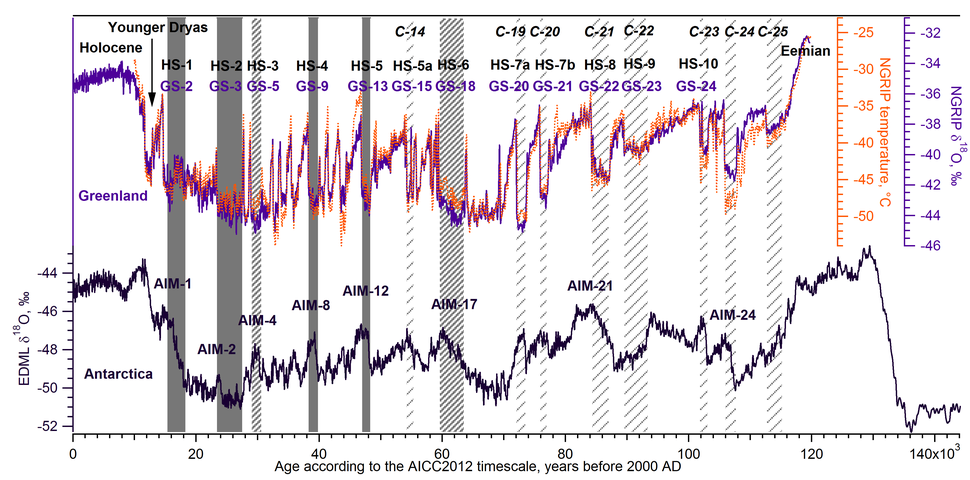 Approximate chronology of Heinrich events vs Dansgaard-Oeschger events and Antarctic Isotope Maxima