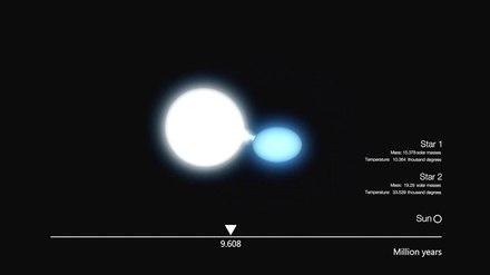 Binary systems of stars