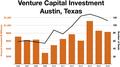 Austin venture capital.png