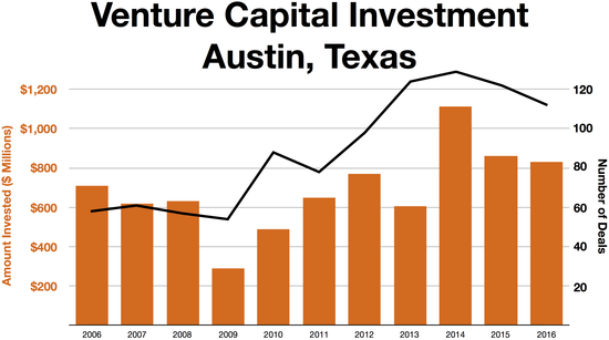 Austin Venture capital investment over time