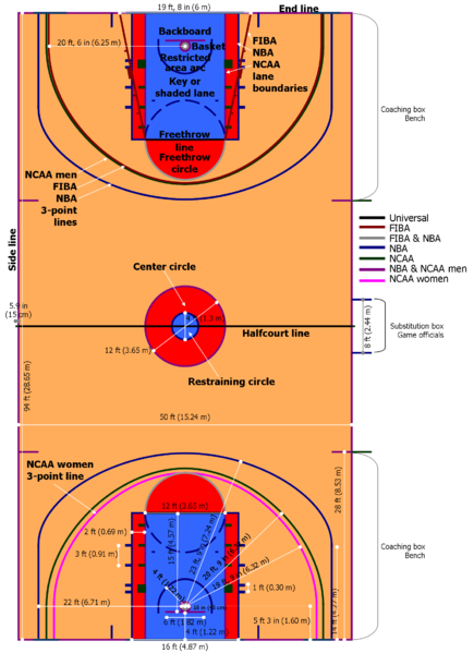 Areas of a basketball court