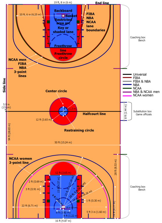 File basketball wikimedia commons for Basketball court specs