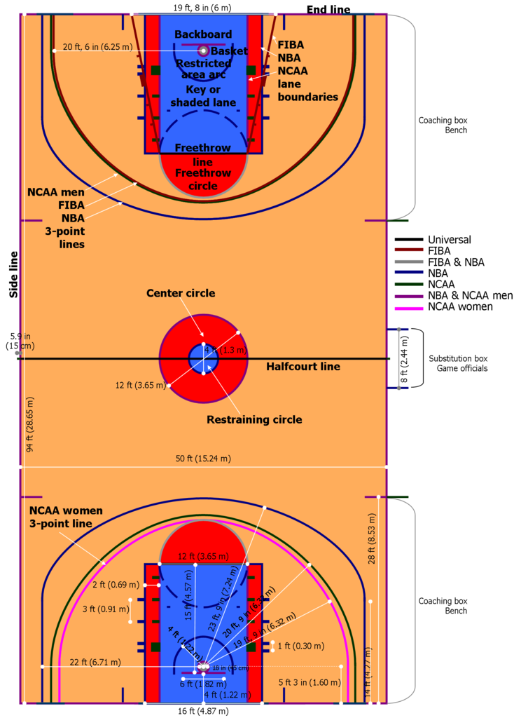 File basketball wikimedia commons for What are the measurements for a basketball court
