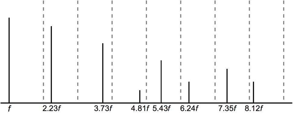 Bell inharmonic spectrum