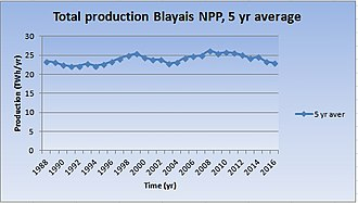 Blayais Nuclear Power Plant - Production Blayais NPP, 5 yr average (TWh/yr)
