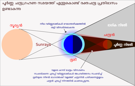 Blood Moon Graphic Malayalam