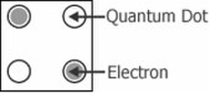 Quantum dot cellular automaton - Figure 2 - A simplified diagram of a four-dot QCA cell.