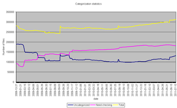 Categorization stats - 2011-07-11.png